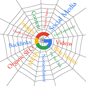 Google First Page Rankings